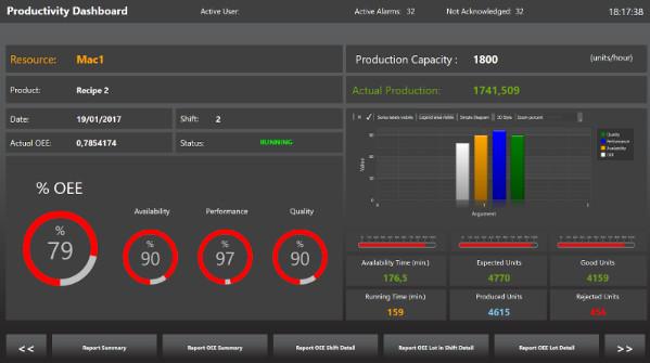 Module Pro Lean pour l'optimisation de la gestion d'énergie